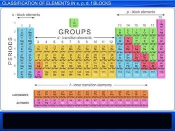 Animated video Lecture for Classification Of Elements In s,p, d, f Blocks