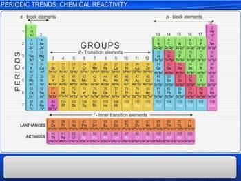 Animated video Lecture for Periodic Trends: Chemical Reactivity