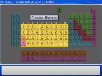 Animated video Lecture for Periodic Trends: Chemical Properties