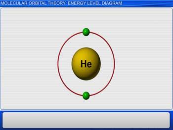 Animated video Lecture for Molecular Orbital Theory: Energy Level Diagram