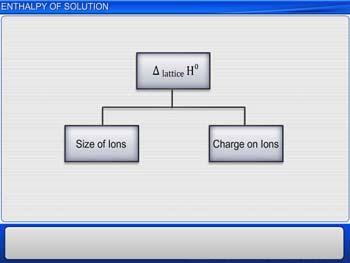 Animated video Lecture for Enthalpy of Solution