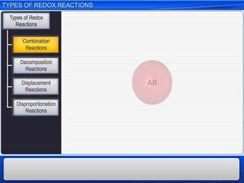 Animated video Lecture for Types of Redox Reactions