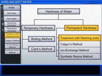 Animated video Lecture for Hard and Soft Water