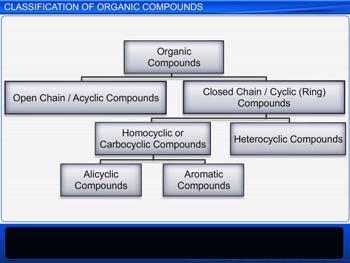 Animated video Lecture for Organic Compounds: Classification