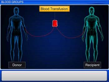 Animated video Lecture for Blood Groups