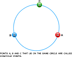 circle, concyclic, concyclic points, non collinear points
