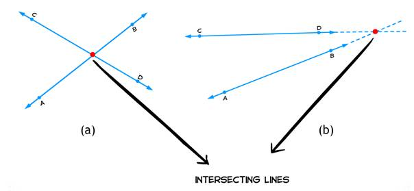 Lines, Intersecting lines, common point, point of intersection,