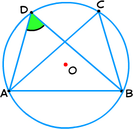concyclic, concyclic points, four points, equal angles, chord, cyclic, cyclic quadrilateral, sum of opposite angles