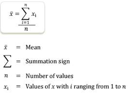 Average, Mean, measures of central tendency, summation sign, number of values, sum of all values