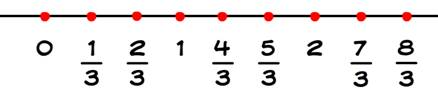 number line, real numbers, rational numbers, p/q form, rational numbers between two rational numbers, real numbers between two real numbers