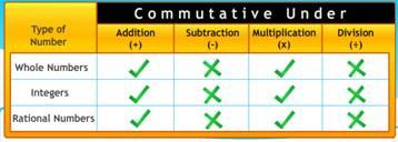 commutative property, commutative law, commutative under addition, commutative under multiplication, commutative under division, properties of rational numbers