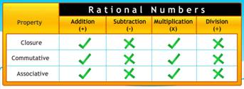 closure, associative, commutative, rational numbers, closure under addition, closure under multiplication, closure under subtraction, closure under division, properties of rational numbers