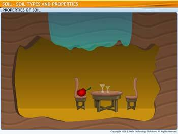 Animated video Lecture for Soil Types and its Properties